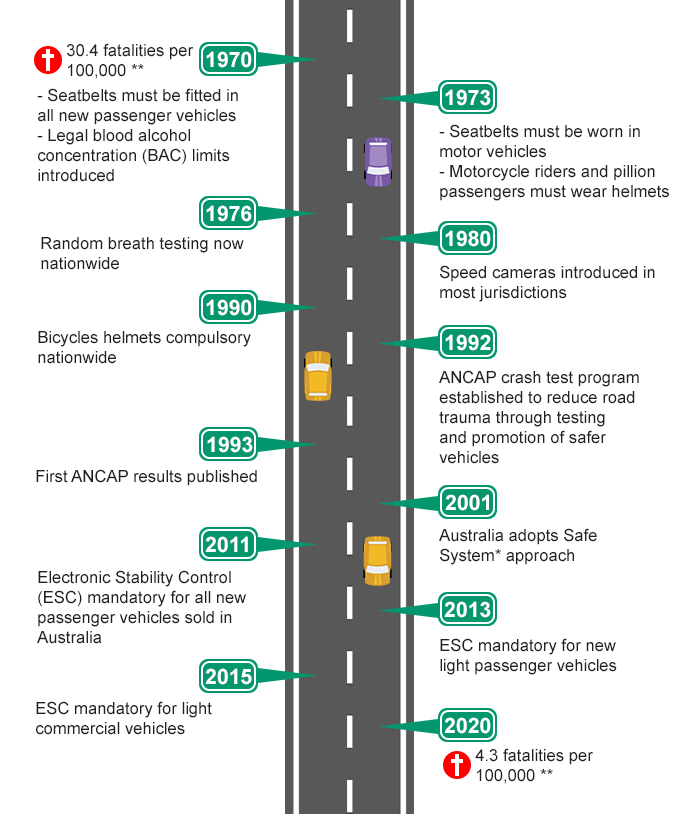 Infographic summarising road safety legislation introduced from the 70's to now in Australia